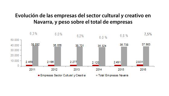 La Dirección General De Cultura Presenta Las Fases De Trabajo Del Plan Estratégico De Cultura De Navarra (PECN)